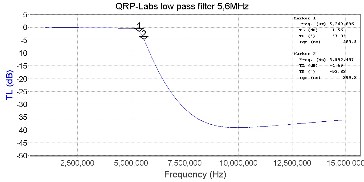 WSPR - QRP-Labs low pass filters