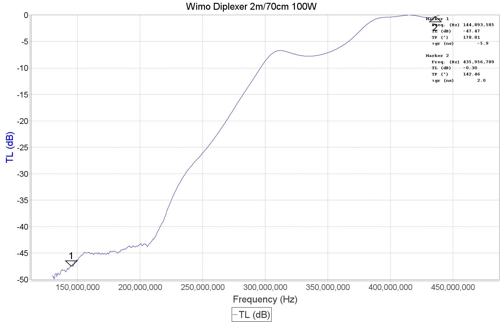 WIMO Diplexer #22030 - 2m/70cm 100W